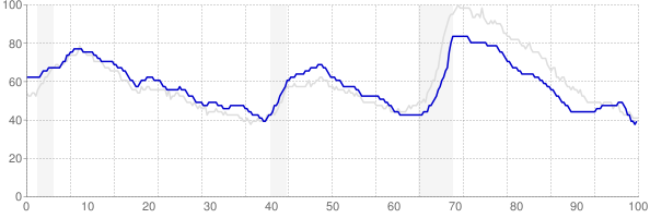 Texas monthly unemployment rate chart from 1990 to December 2017